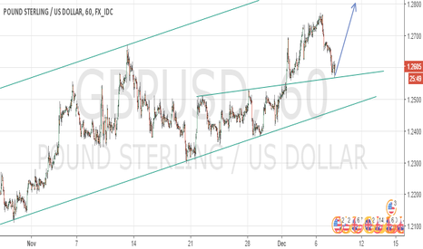 GBPUSD: Long GBPUSD Short term