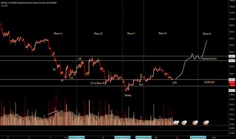 XBTUSD: Bitcoin 1h Wyckoff