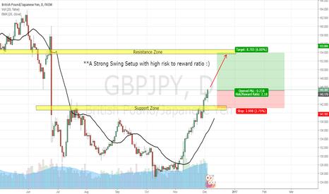 GBPJPY: GBP/JPY, DAY CHART, LONG (5-DEC-2016)