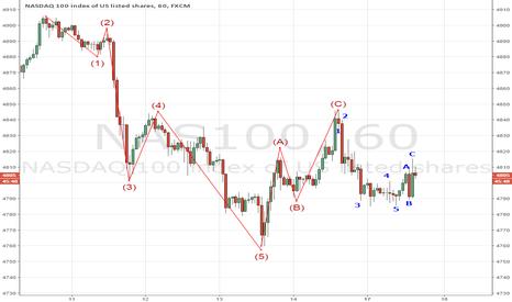 NAS100: NASDAQ 5-3 5-3 pattern