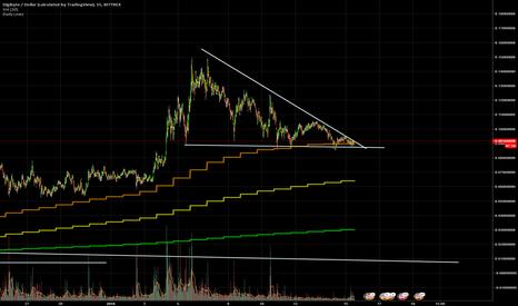 DGBUSD: DGBUSD - Long - Descending Triangle Reversal