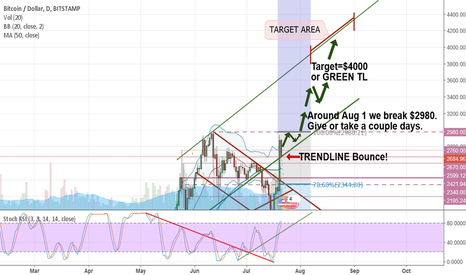 BTCUSD: Weekend Bounce?
