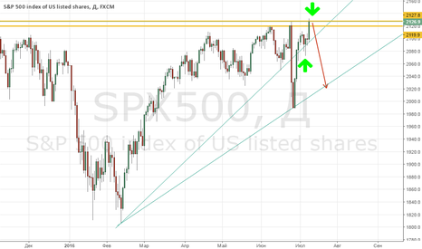 SPX500: Продажа индекса S&P 500!