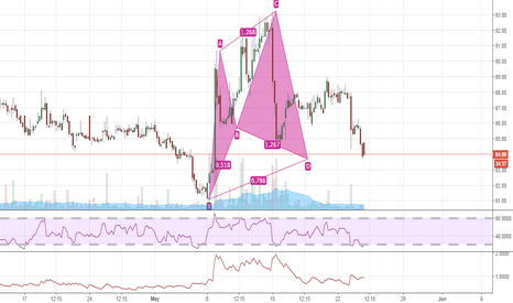 IDEA: HARMONIC BULLISH PATTERN ON IDEA HOURLY CHART
