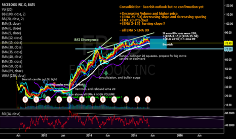 FB: FB bearish outlook- waiting for confirmation