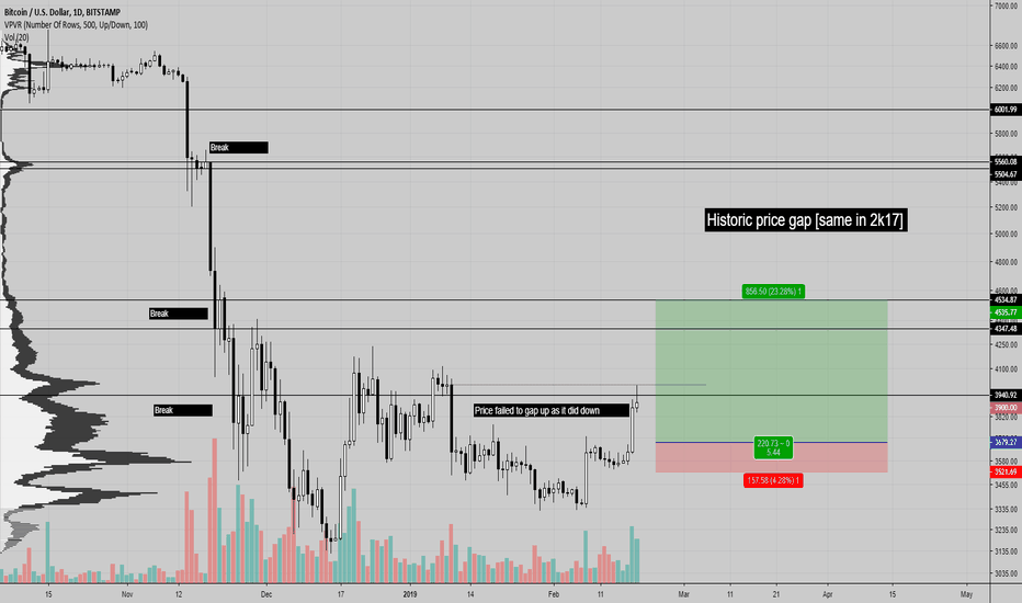 BTCUSD: BTC long plan