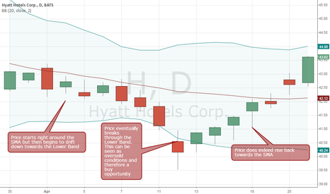 H: Bollinger Band Low Price