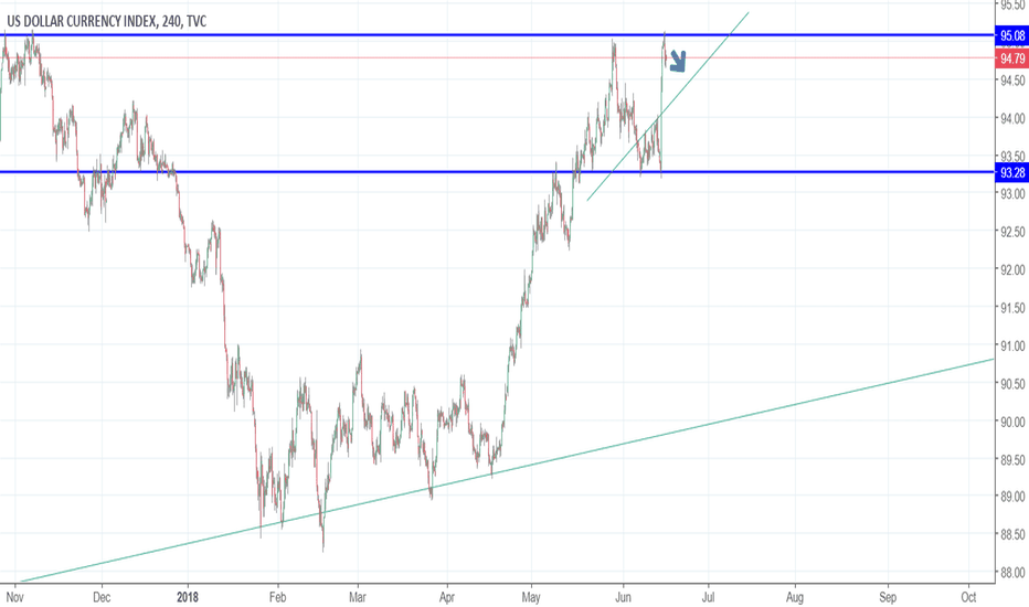 DXY: DXY 4HR