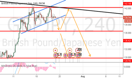 GBPJPY: GBPJPY strategy for this week