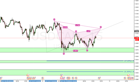 USDCAD: USDCAD 15m (poss) Bearish Gartley