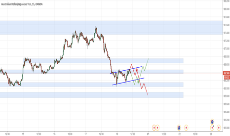 AUDJPY: AUDJPY waiting to long or short