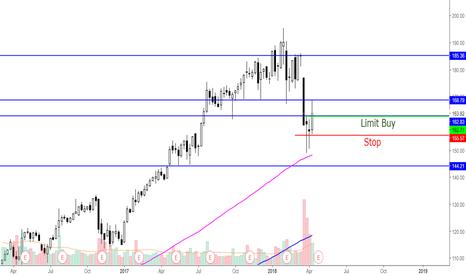 FB: $FB weekly chart analysis & trade plan
