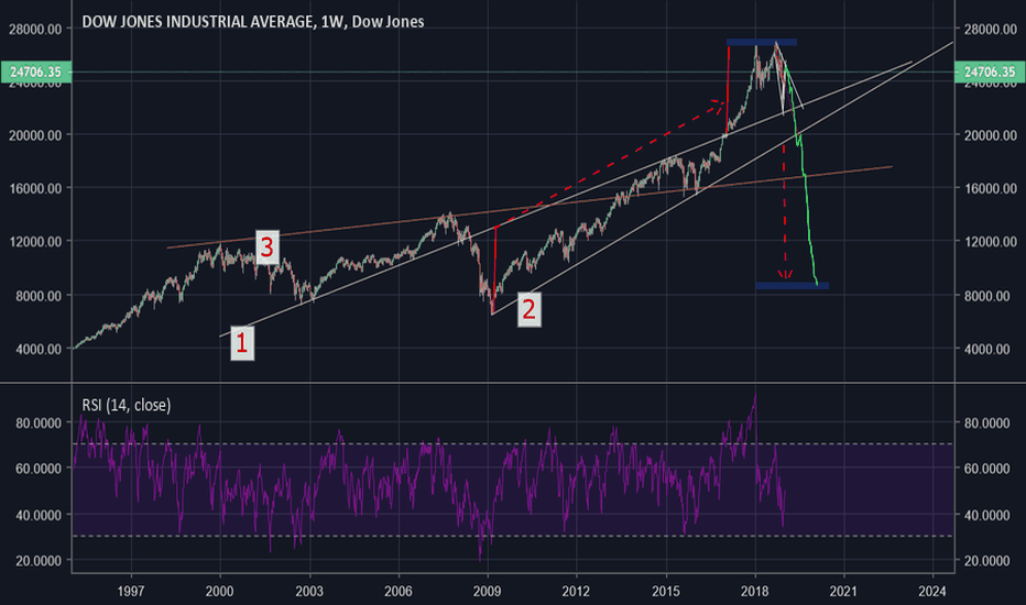 Dji Month End Continuation More