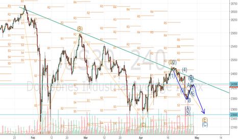 US30: Dow Jones triangle´s last wave C