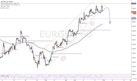 EURGBP: EURGBP-Short to Pivots