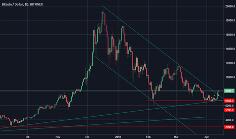 BTCUSD: Bitcoin - Scatta segnale Long