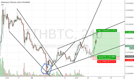 ETHBTC: Upside potential in ETHBTC