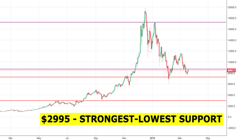 BTCUSD: BTC at $2955 is SCARY realistic.
