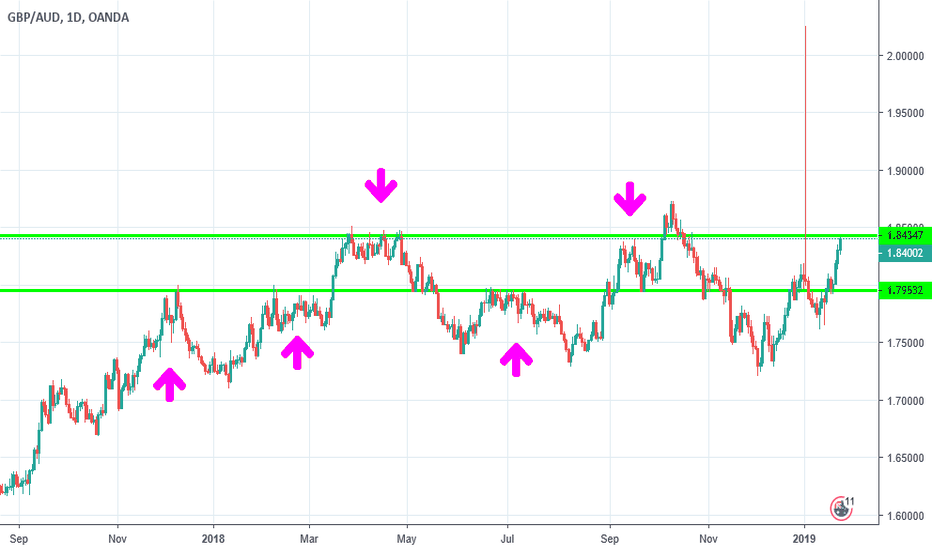 GBPAUD: GA is no rule breaker