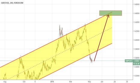 GBPUSD: A bottom of a long-term ascending channel?