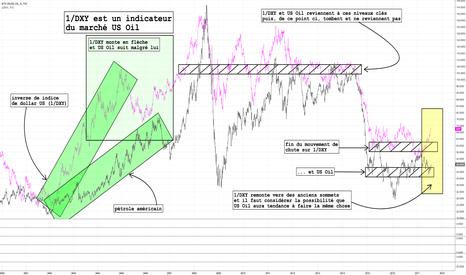 USOIL: 1/DXY est un indicateur du marché US Oil