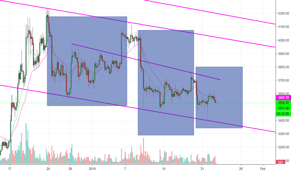 BTCUSD: bitcoin 's big move is coming soon