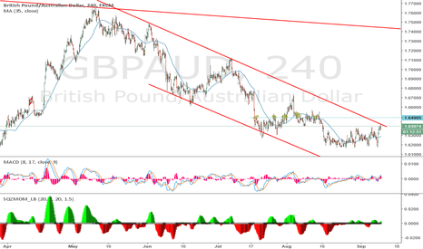 GBPAUD: strong rejection at top of the channel