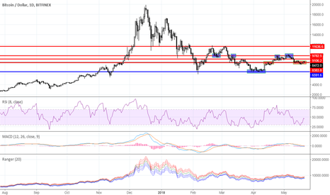 BTCUSD: Range trading: Crypto currency market  as for 05/21/2018