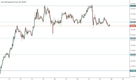 EURJPY: EURJPY 1H trading range