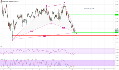 AUDJPY: Bullish Cypher on the AUDJPY Hammer at D Leg