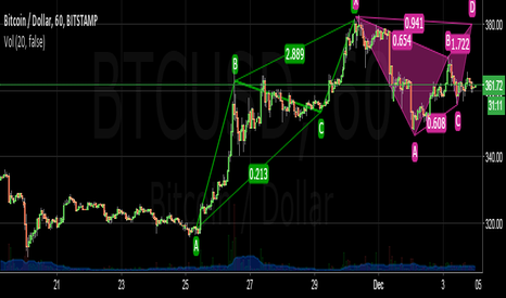 BTCUSD: Newbie Analysis, need your opinion about this, thank you.