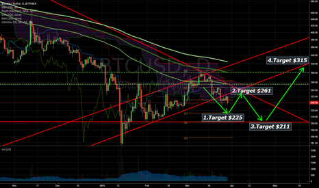 BTCUSD: My next trading targets: $225 - $261 - $211 - $315