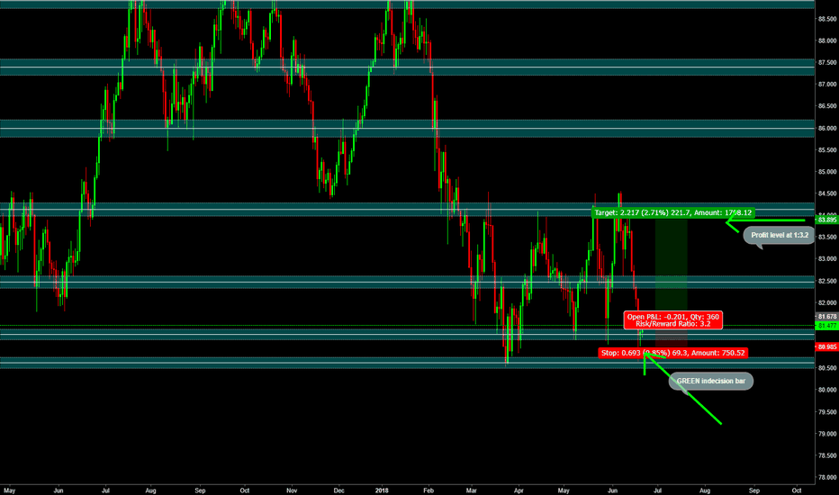 AUDJPY: Indecision on AUDJPY (Daily) provides potential reversal trade
