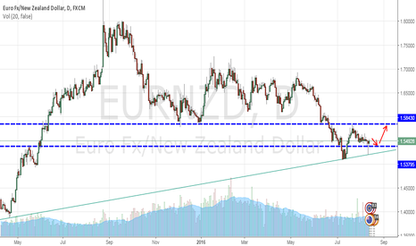 EURNZD: EURNZD - Looking to buy next week