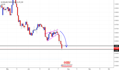 USDCHF: *Bears* still holding the power.