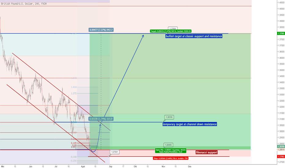 GBPUSD: GBPUSD proyeksi jangka pendek