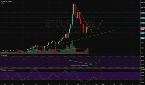 BTCUSD: $btc $usd - Super Bullish sul Weekly