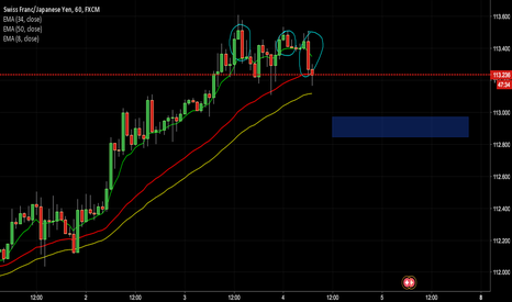 CHFJPY: BEARS HAVE ARRIVED
