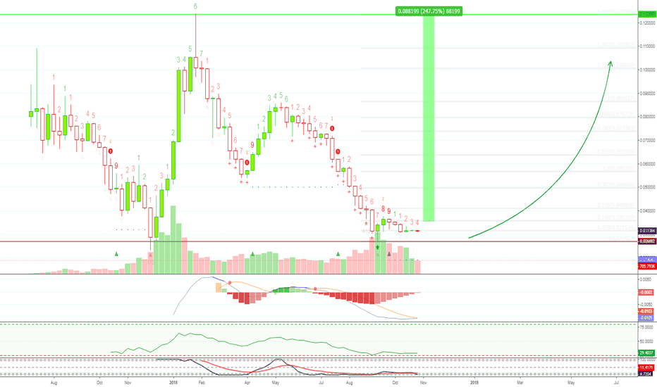 ETHBTC: [ETHBTC] Ethereum LONG Turn Around [240% PP]