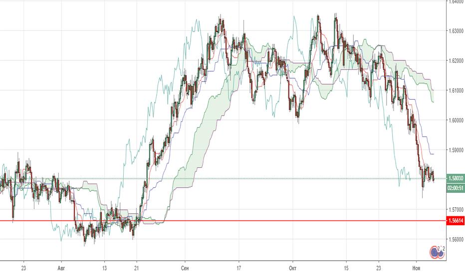 EURAUD: Технический анализ валютной пары EUR/AUD