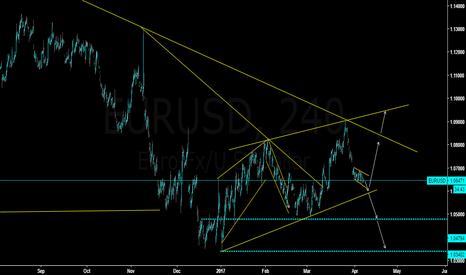 EURUSD: EURUSD  Up or Down !