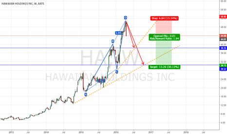 HA: Short Hawaiian Holdings, Bearish ABCD