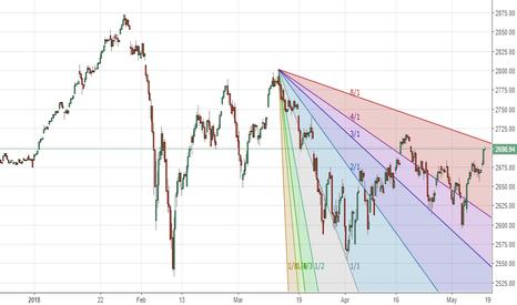 SPX: S&P 500: Short @ gann resistance. Hard stop @2720