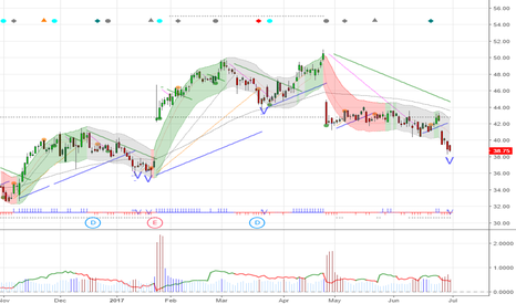 STX: $STX 38.75 possible V from here, next support 36