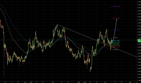 GBPUSD: GBP USD - Long