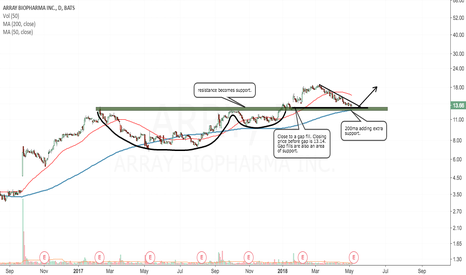 ARRY: Cup and handle breakout followed by a pullback to support.