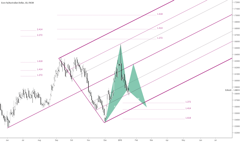 EURAUD: EURAUD Multiple trading opportunities in progress!!