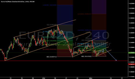 EURNZD: EURNZD REPEATING SAME SCENARIO ?