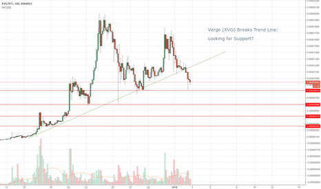 XVGBTC: Verge (XVG) Breaks Trend Line - Looking for Support?