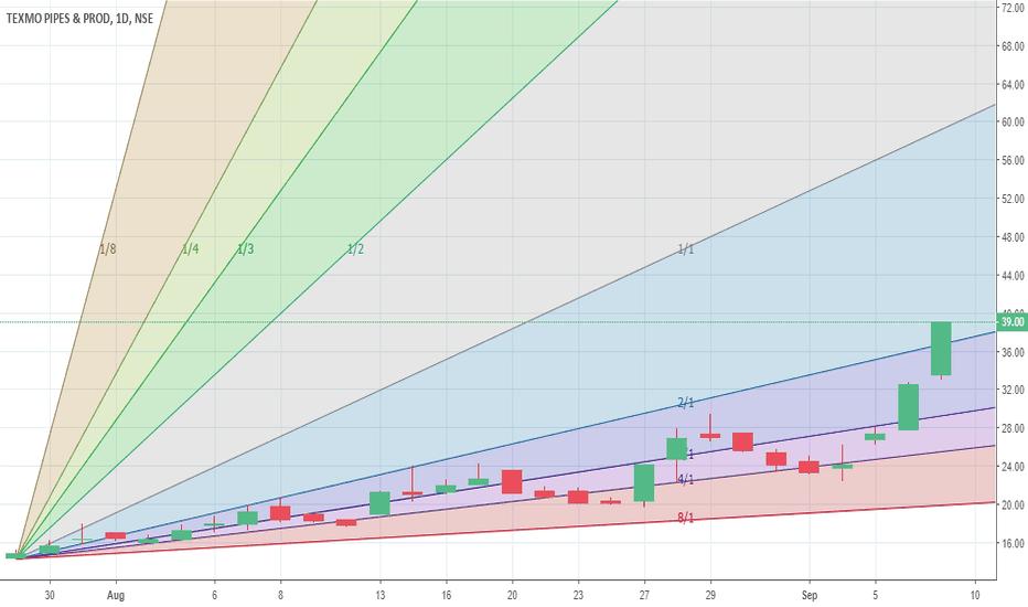 TEXMOPIPES: A bullish chart